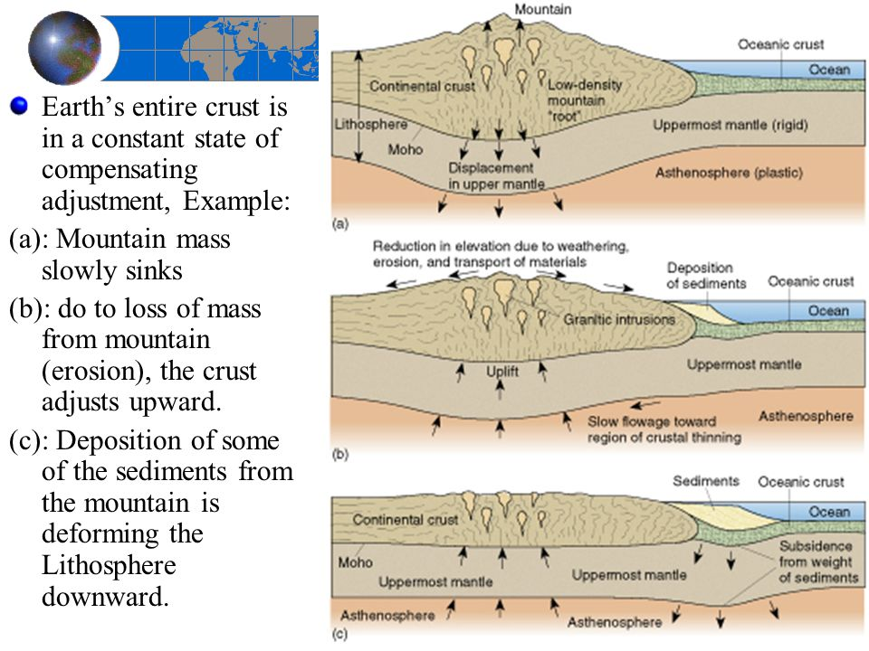Earth's entire crust is in a constant state of compensating adjustment, Example:
