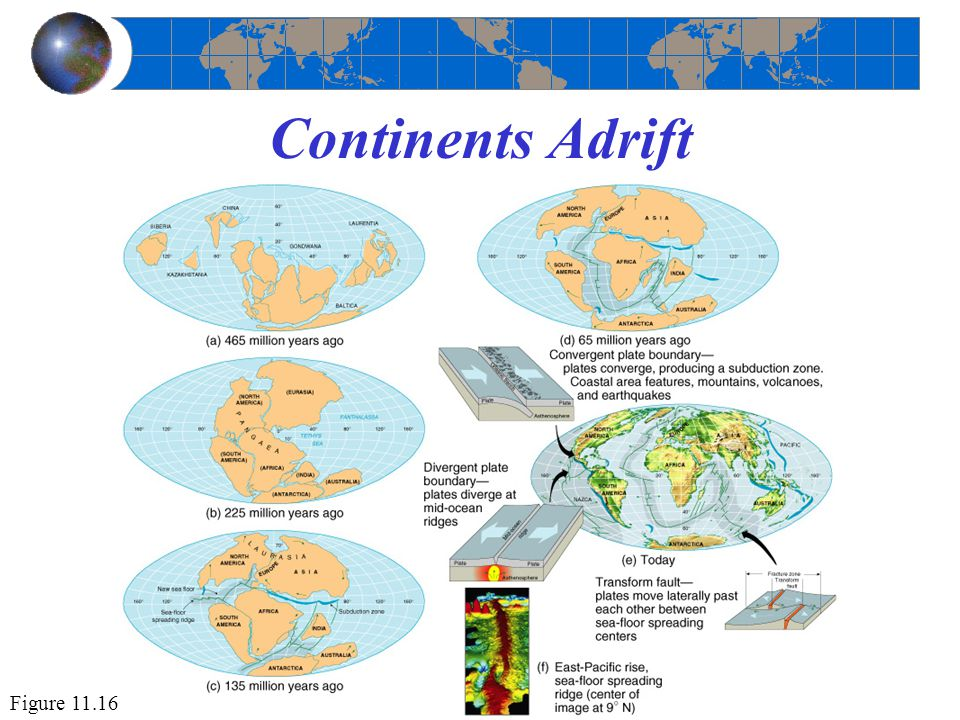 Continents Adrift Figure 11.16