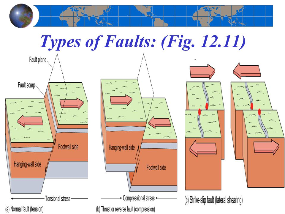 Types of Faults: (Fig. 12.11)