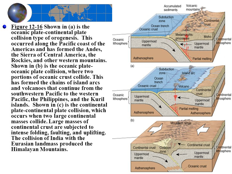 Figure 12-16 Shown in (a) is the oceanic plate-continental plate collision type of orogenesis.