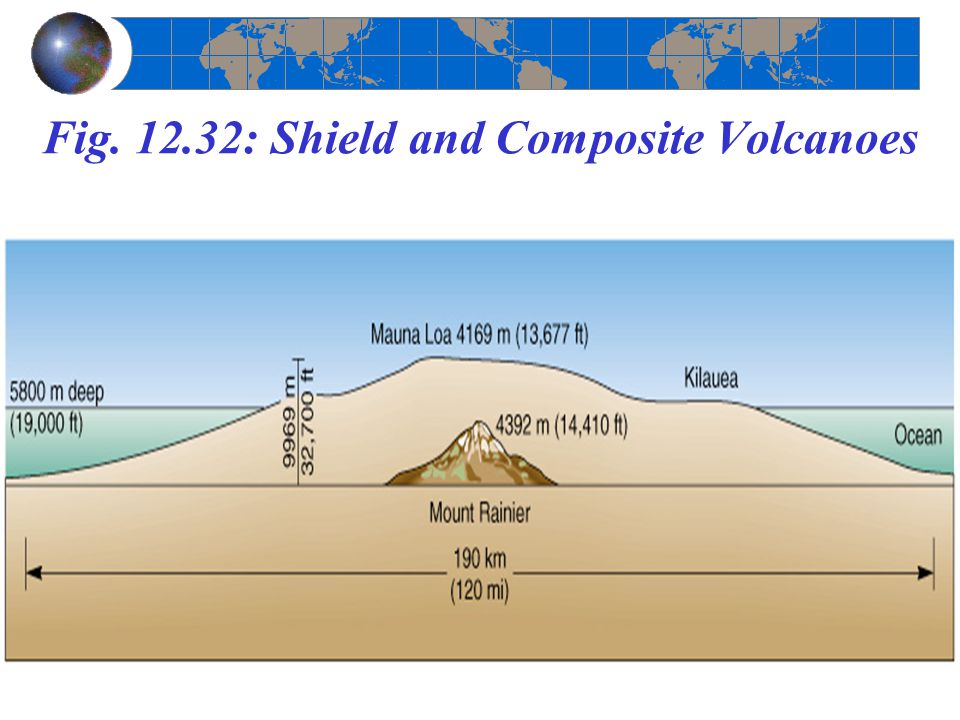Fig. 12.32: Shield and Composite Volcanoes