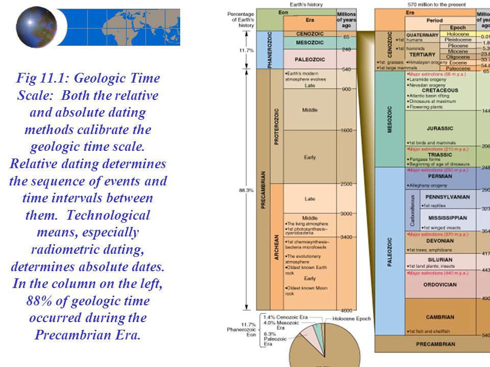 Fig 11.1: Geologic Time Scale: Both the relative and absolute dating methods calibrate the geologic time scale.