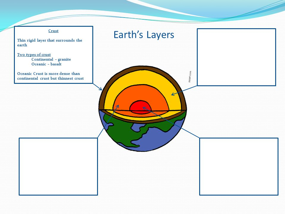 Earth's Layers Crust Thin rigid layer that surrounds the earth