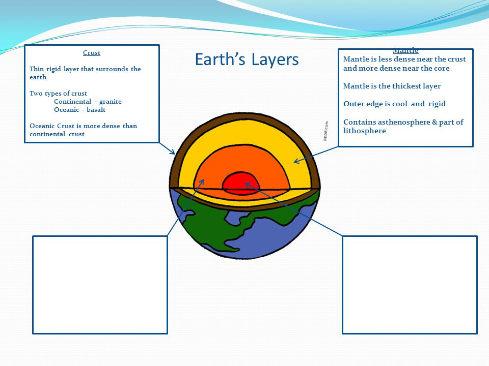 Crust Thin rigid layer that surrounds the earth. Two types of crust. Continental – granite. Oceanic – basalt.