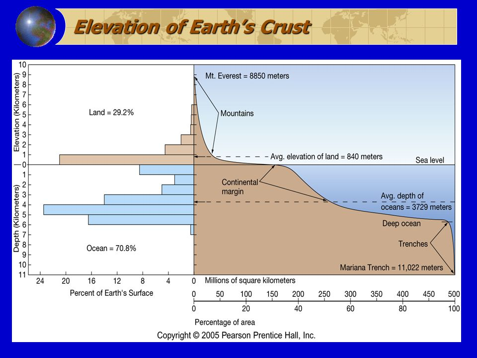 Elevation of Earth's Crust