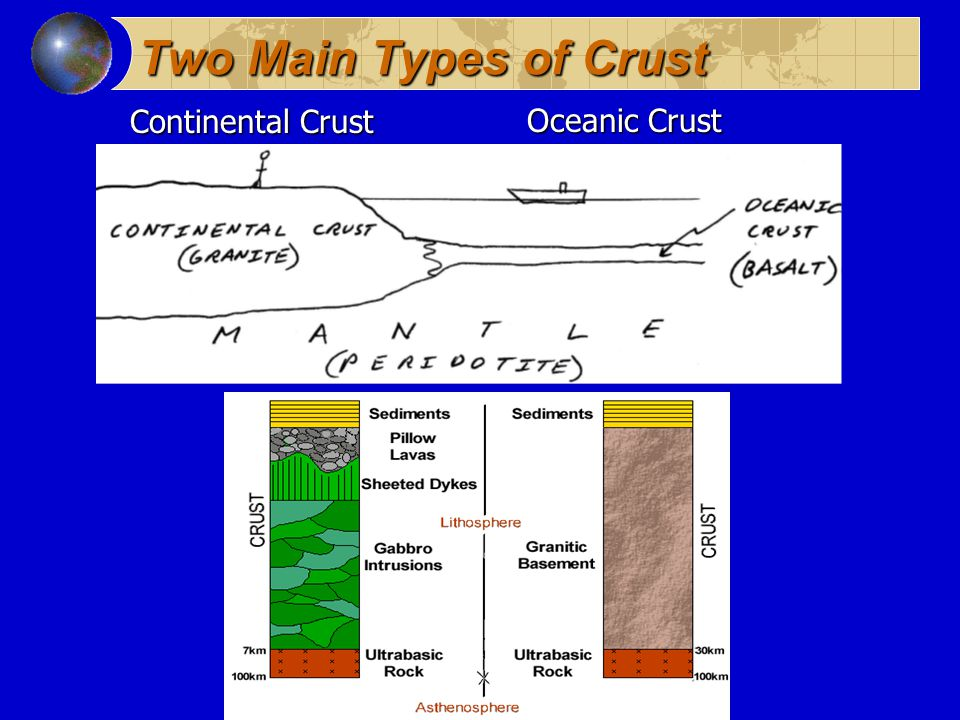 Two Main Types of Crust Continental Crust Oceanic Crust