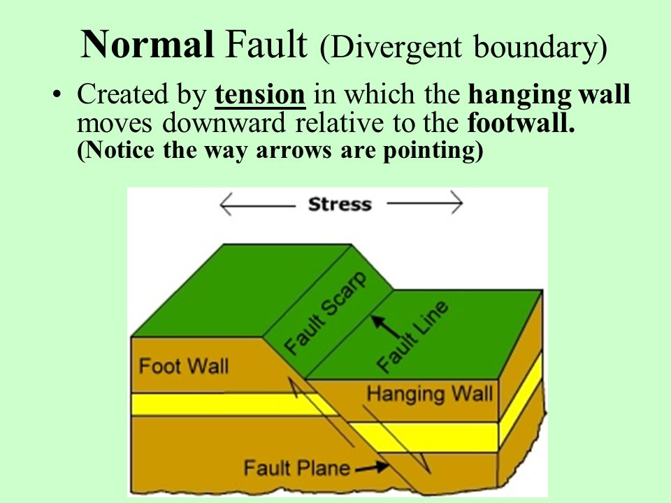 Normal Fault (Divergent boundary)