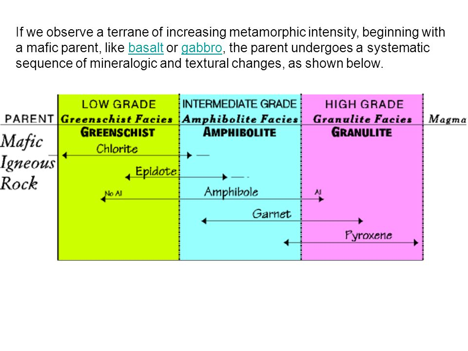 If we observe a terrane of increasing metamorphic intensity, beginning with a mafic parent, like basalt or gabbro, the parent undergoes a systematic sequence of mineralogic and textural changes, as shown below.
