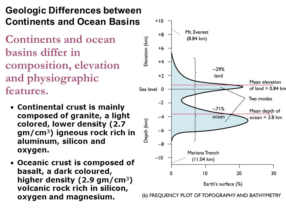Geologic Differences between Continents and Ocean Basins