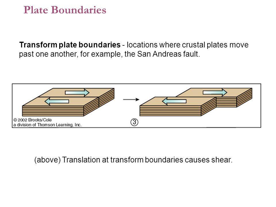 (above) Translation at transform boundaries causes shear.