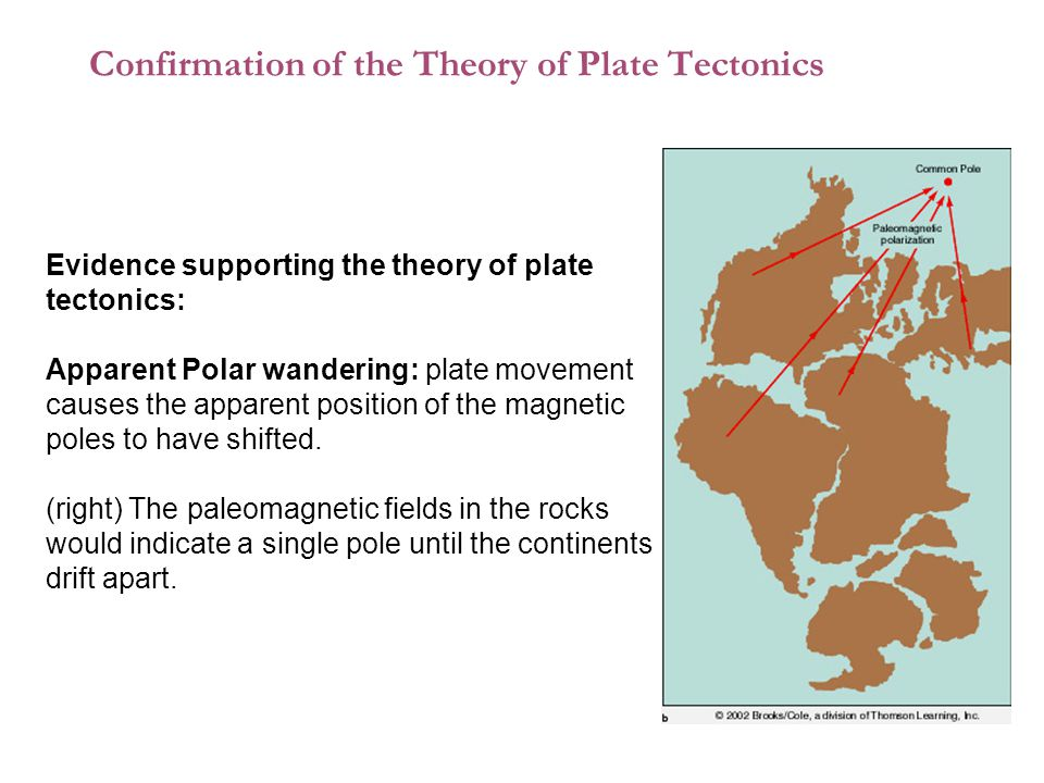 Confirmation of the Theory of Plate Tectonics