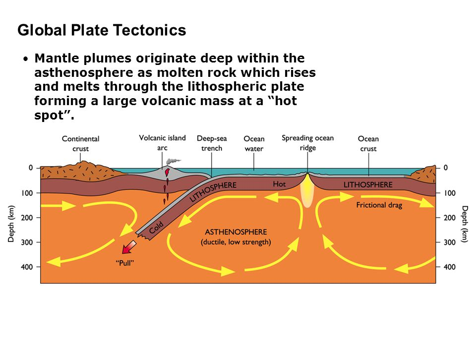 Global Plate Tectonics