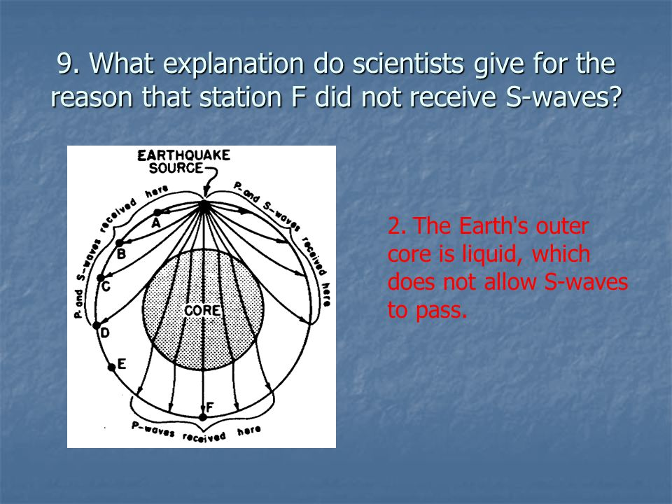 9. What explanation do scientists give for the reason that station F did not receive S-waves