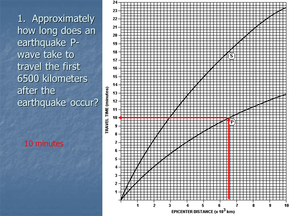 1. Approximately how long does an earthquake P-wave take to travel the first 6500 kilometers after the earthquake occur