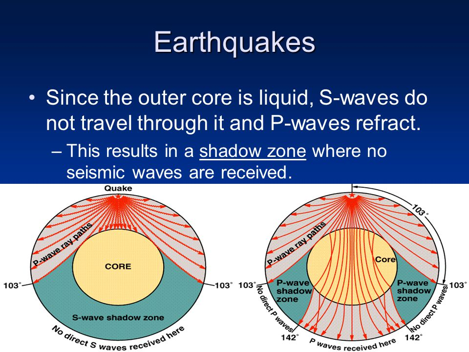 Earthquakes Since the outer core is liquid, S-waves do not travel through it and P-waves refract.