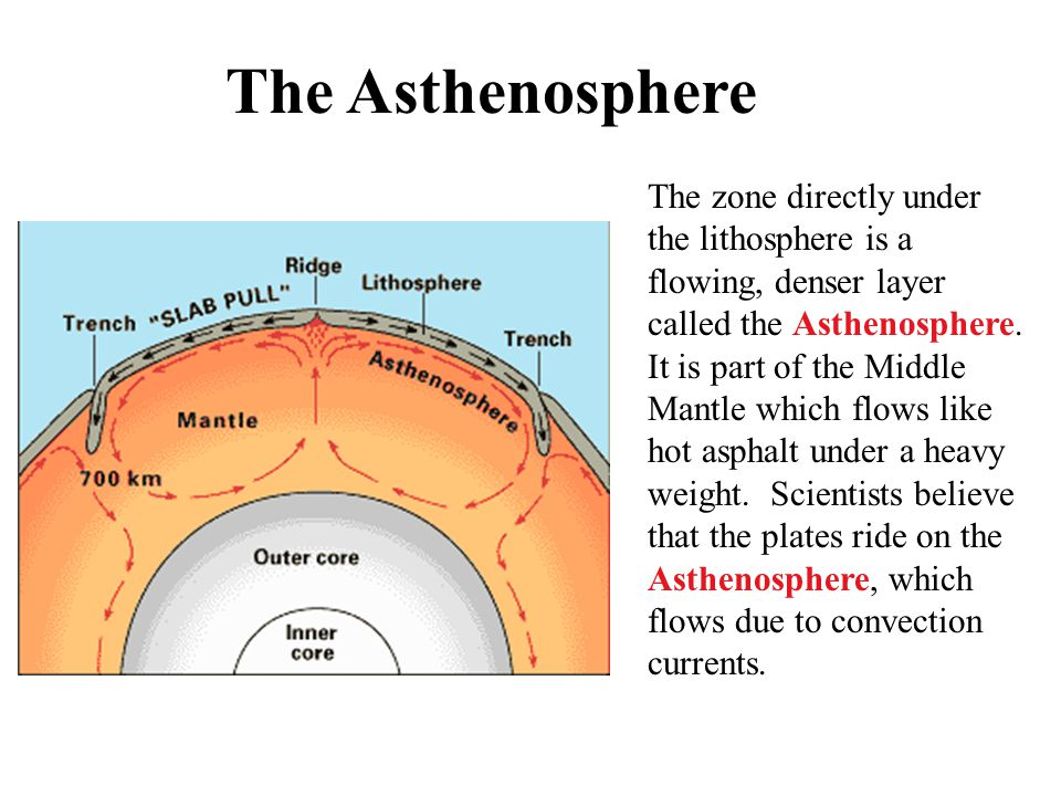 The Asthenosphere