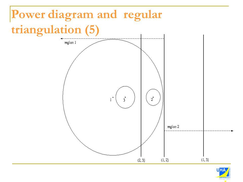 Power diagram and regular
