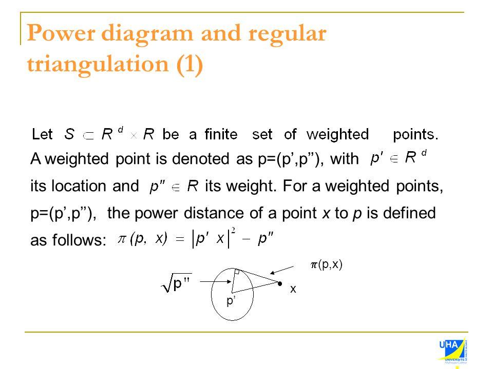 Power diagram and regular triangulation (1)