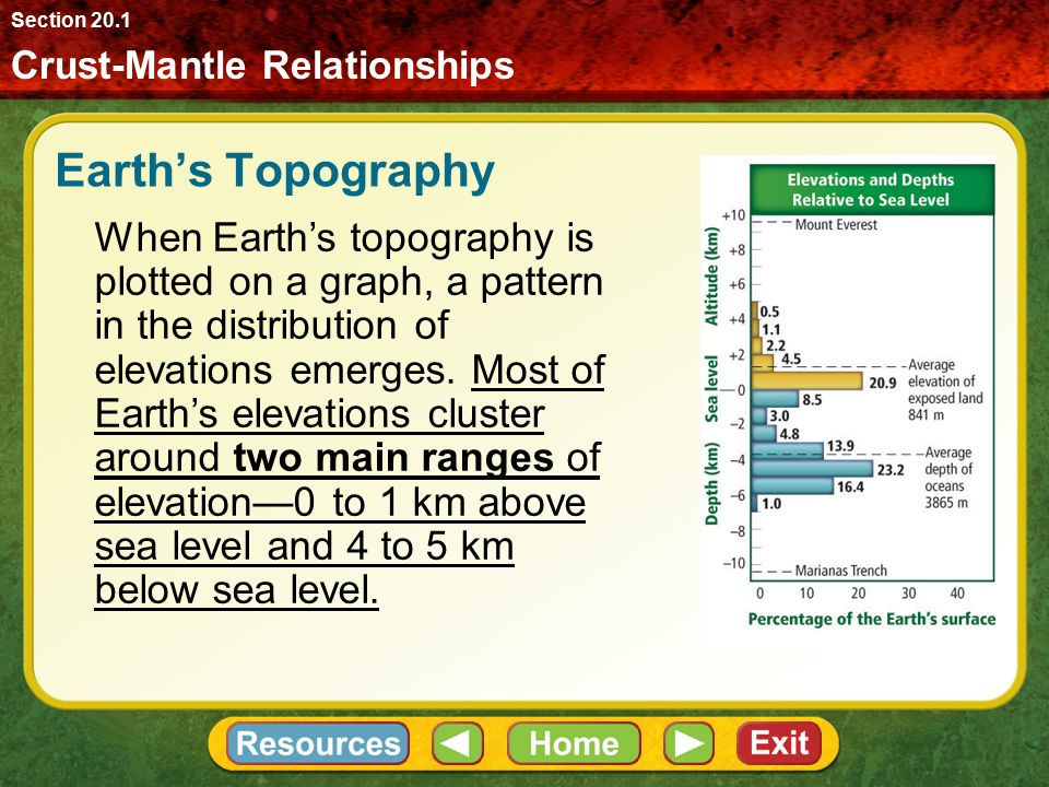Section 20.1 Crust-Mantle Relationships. Earth's Topography.