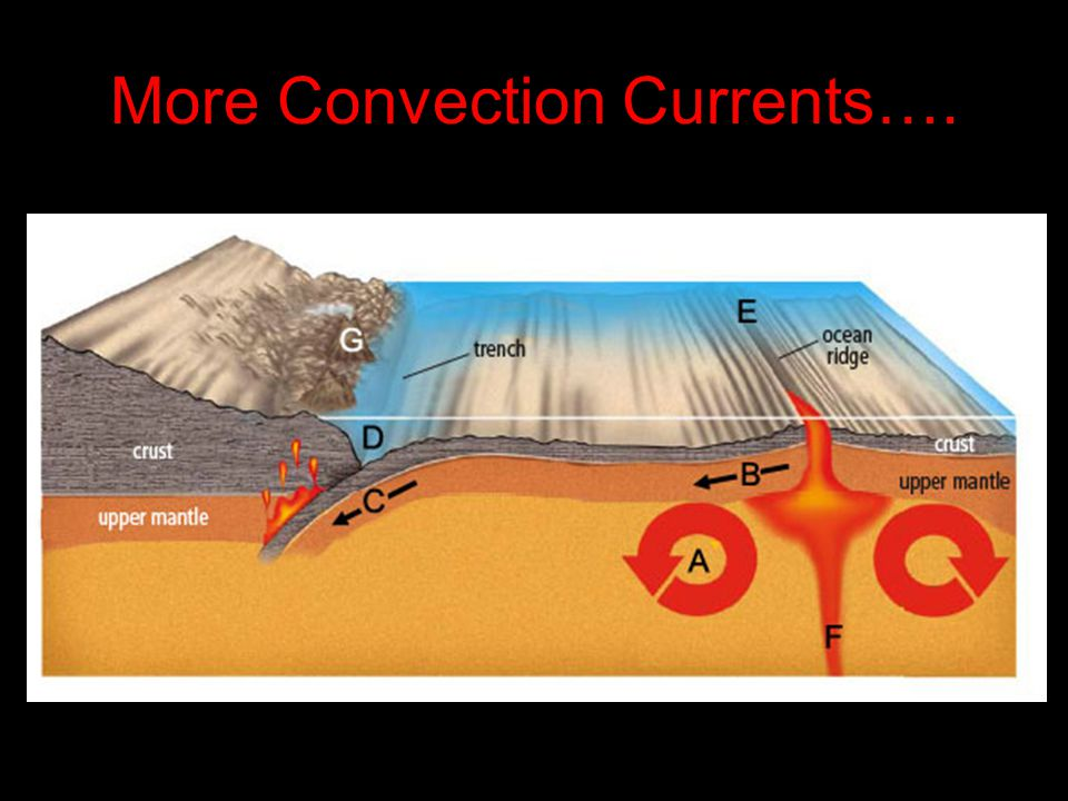 More Convection Currents….
