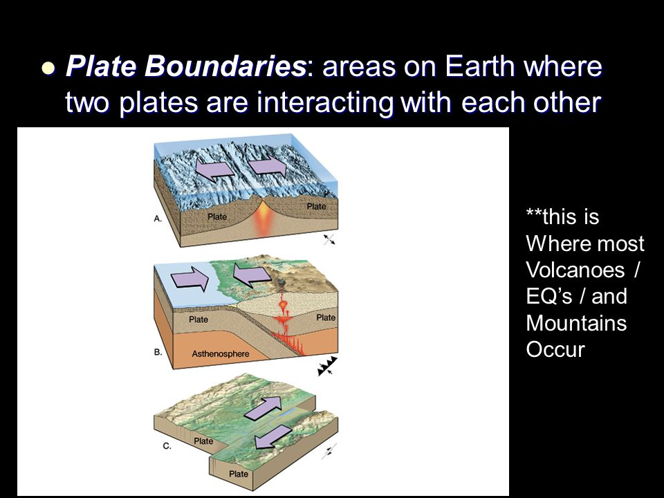 Plate Boundaries: areas on Earth where two plates are interacting with each other