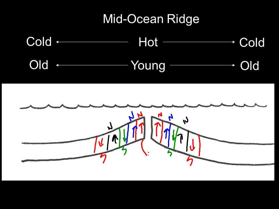 Mid-Ocean Ridge Cold Hot Cold Old Young Old