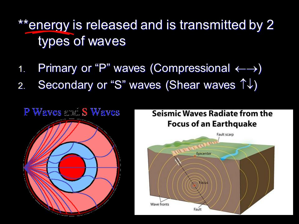 **energy is released and is transmitted by 2 types of waves