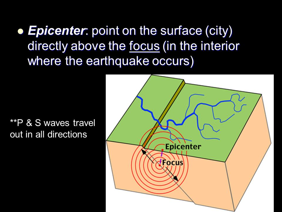 Epicenter: point on the surface (city) directly above the focus (in the interior where the earthquake occurs)