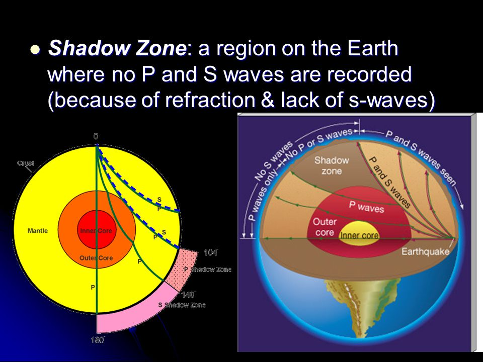 Shadow Zone: a region on the Earth where no P and S waves are recorded (because of refraction & lack of s-waves)