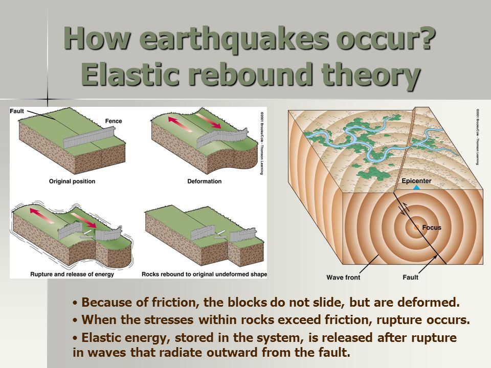How earthquakes occur Elastic rebound theory