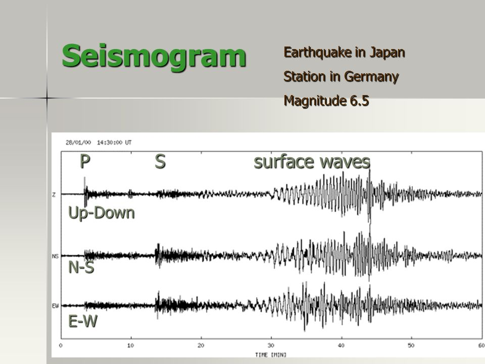 Seismogram P S surface waves Up-Down N-S E-W Earthquake in Japan