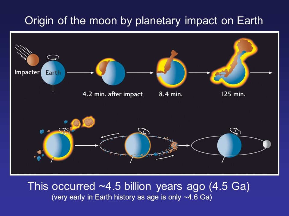 Origin of the moon by planetary impact on Earth
