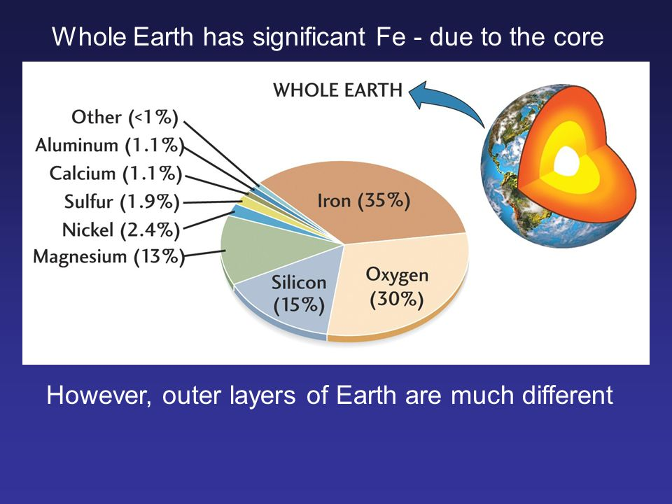 Whole Earth has significant Fe - due to the core