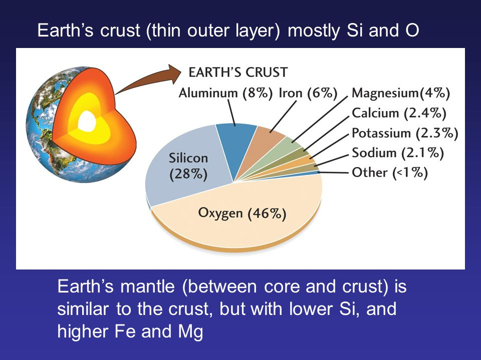 Earth's crust (thin outer layer) mostly Si and O