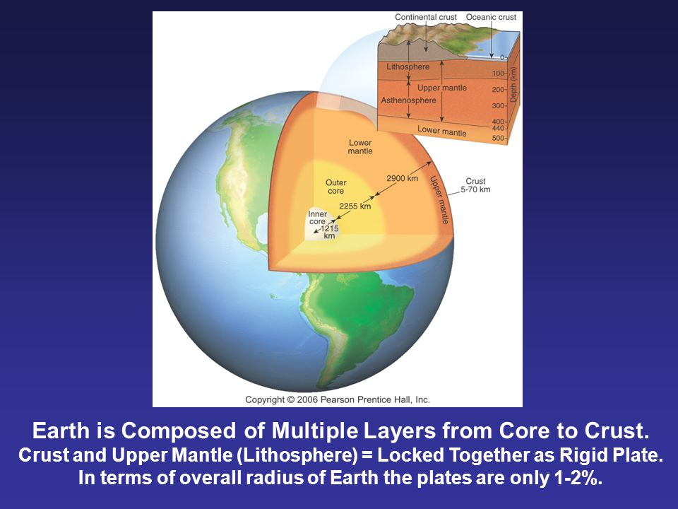 Earth is Composed of Multiple Layers from Core to Crust.