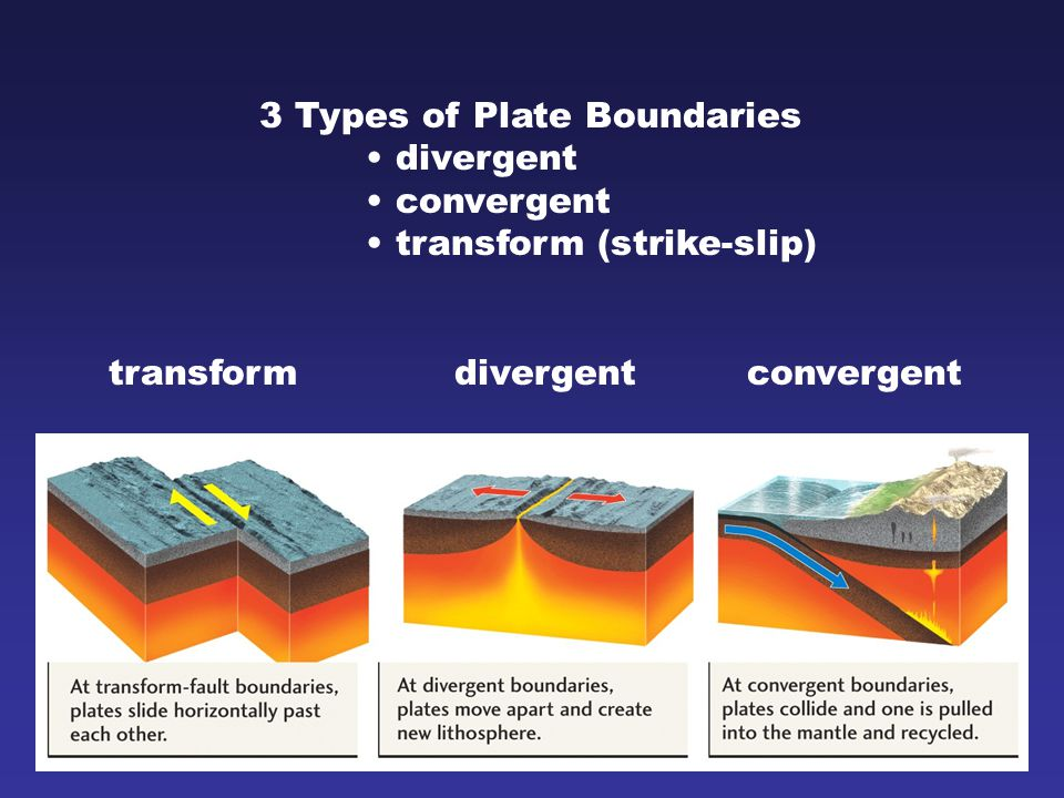 3 Types of Plate Boundaries