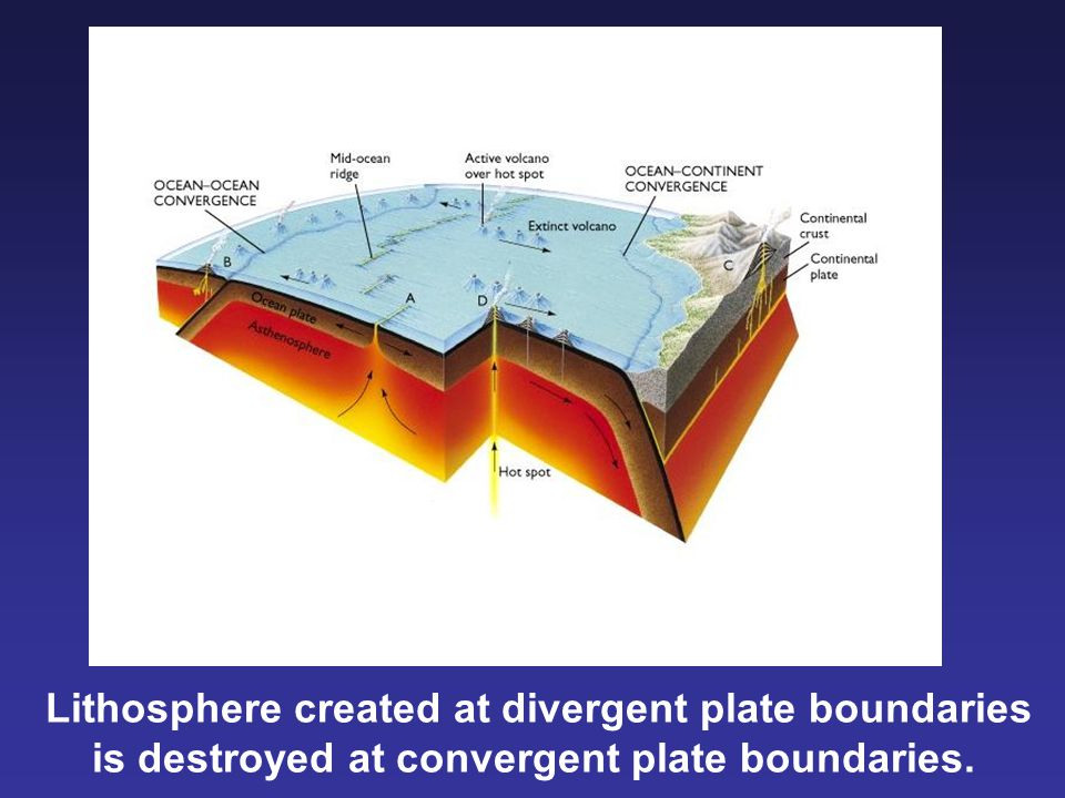 Lithosphere created at divergent plate boundaries