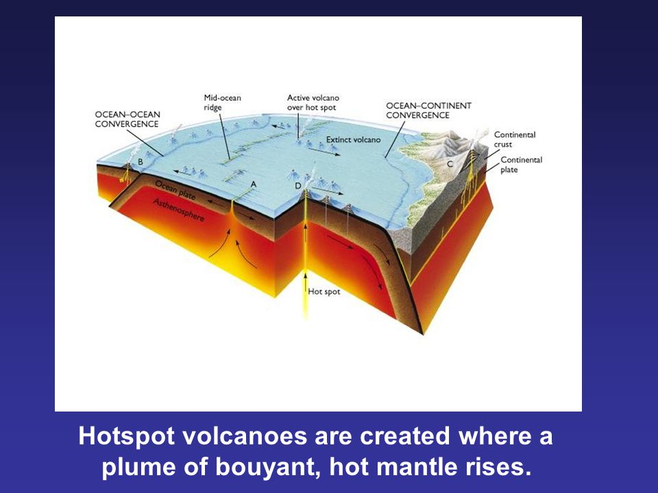 Hotspot volcanoes are created where a
