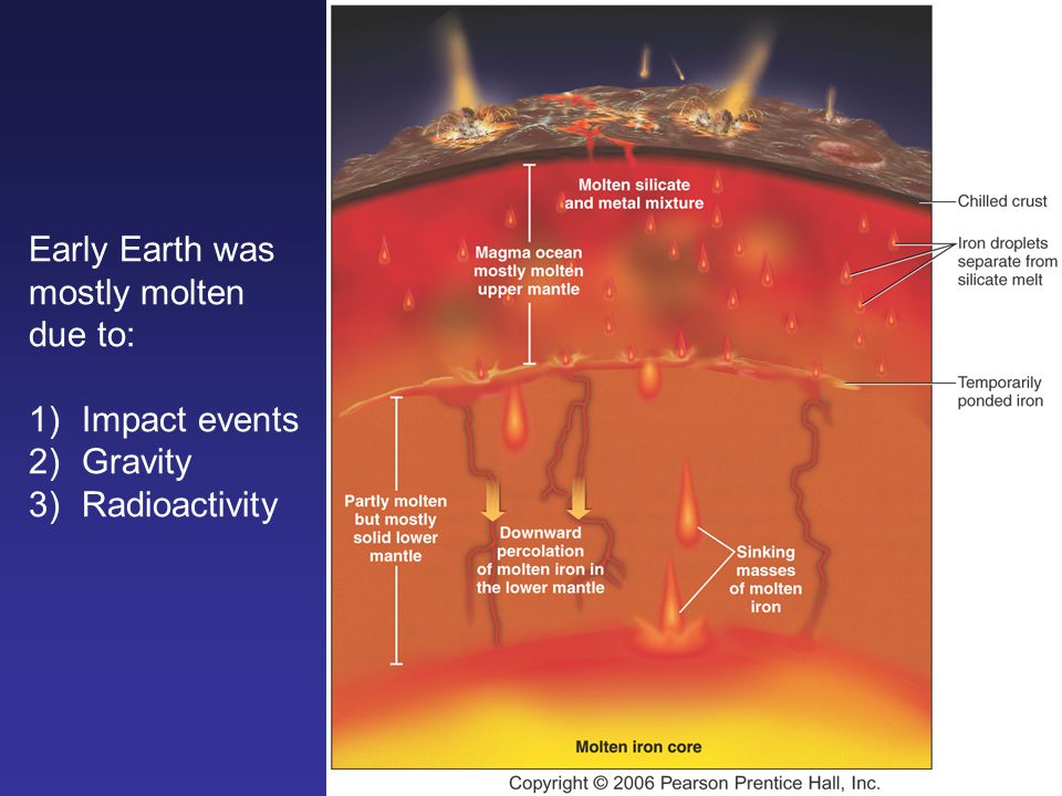 Early Earth was mostly molten due to: Impact events Gravity Radioactivity