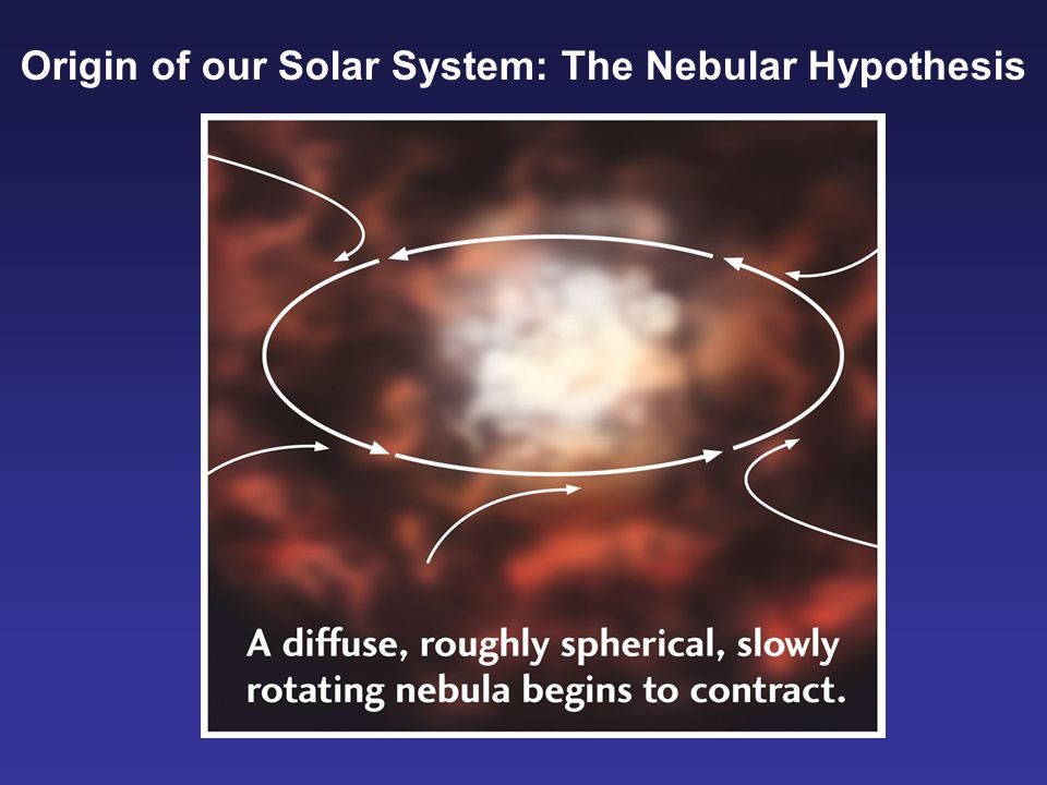 Origin of our Solar System: The Nebular Hypothesis