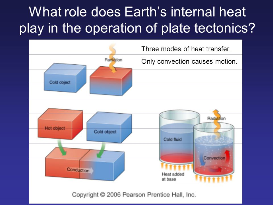 What role does Earth's internal heat play in the operation of plate tectonics
