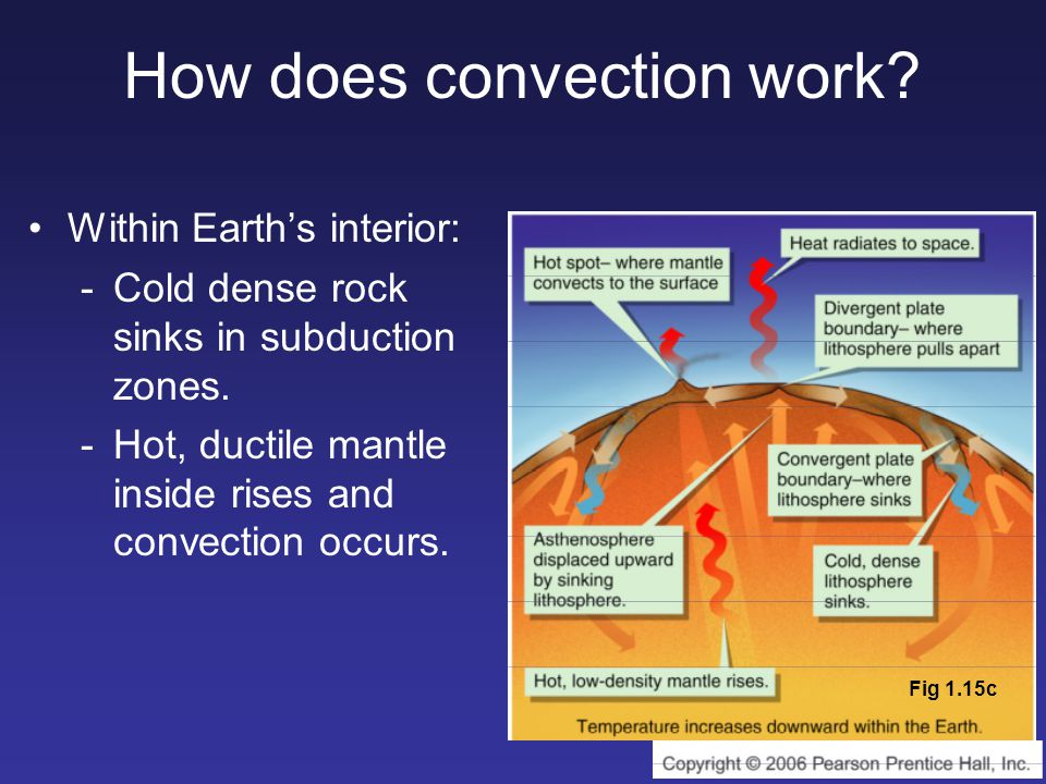 How does convection work