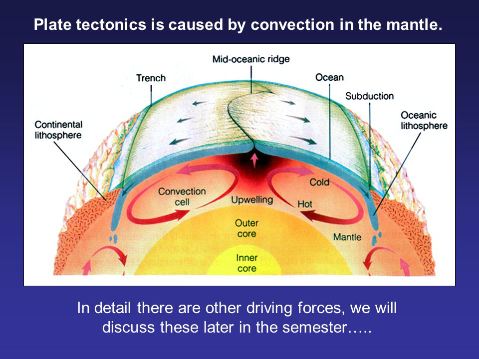 Plate tectonics is caused by convection in the mantle.