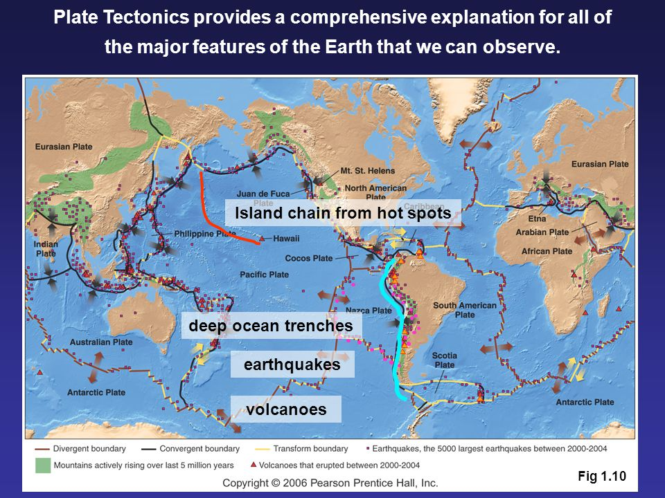 Plate Tectonics provides a comprehensive explanation for all of