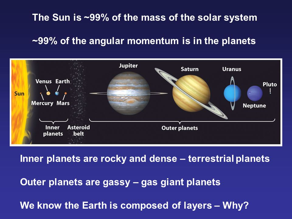 The Sun is ~99% of the mass of the solar system