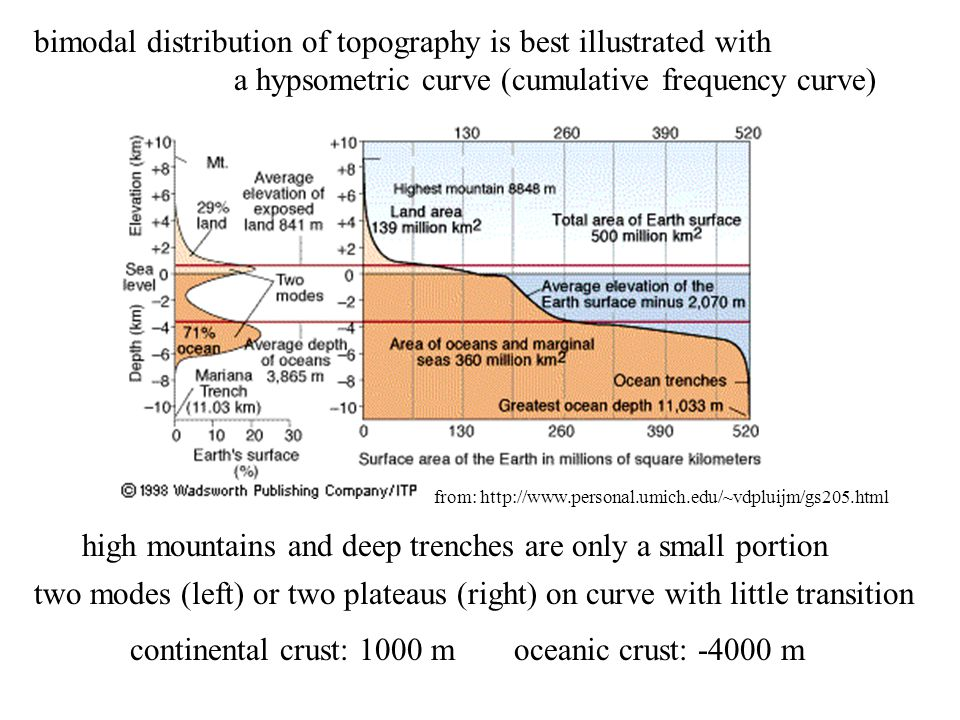 bimodal distribution of topography is best illustrated with