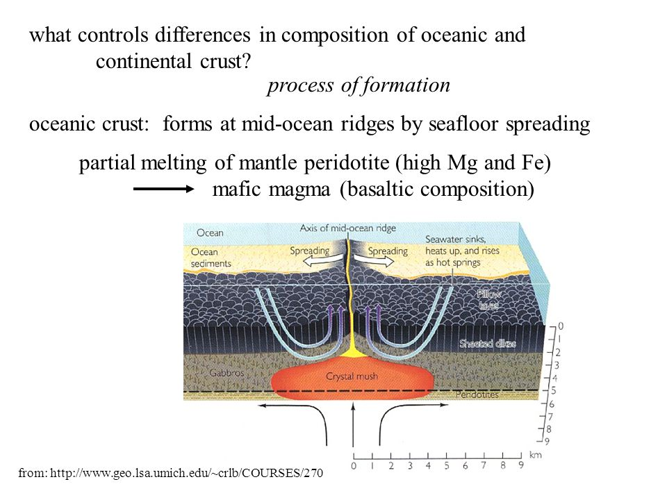 what controls differences in composition of oceanic and