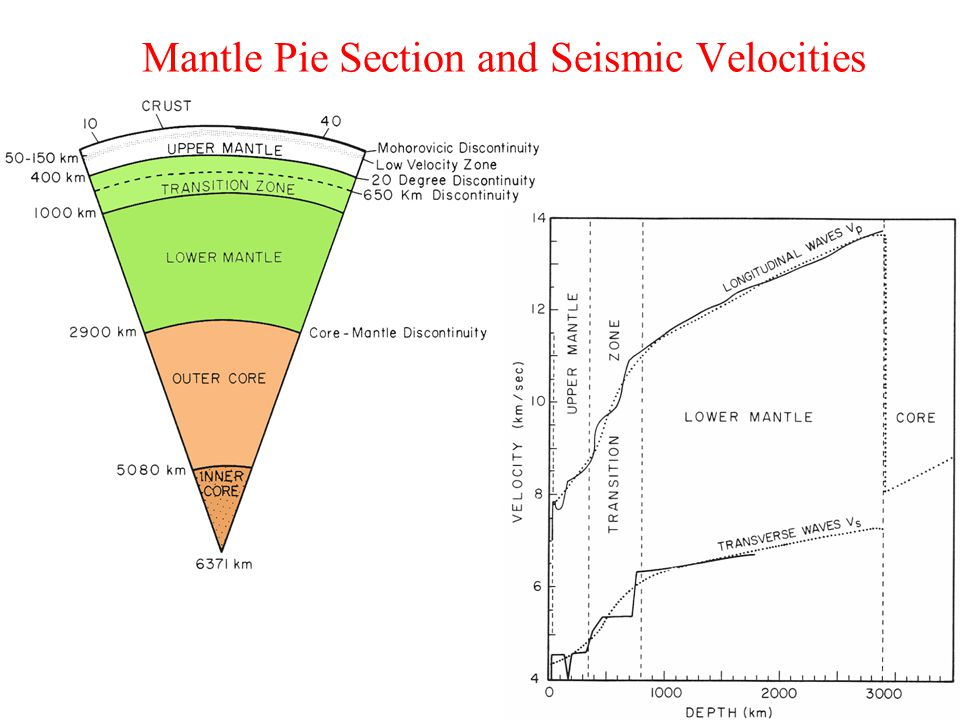 Mantle Pie Section and Seismic Velocities