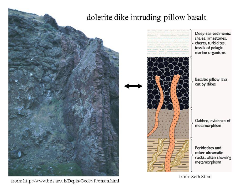 dolerite dike intruding pillow basalt