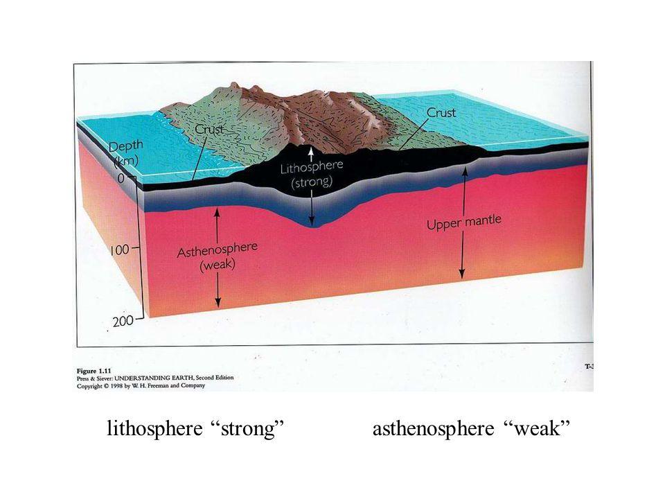 lithosphere strong asthenosphere weak